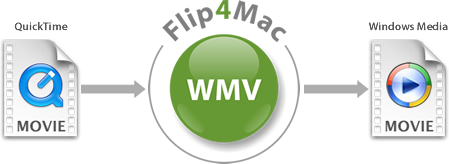 mov files to wmv mac